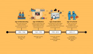 The changing ages of advertising